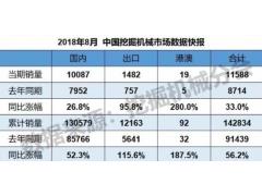 2018年8月销售挖掘机械11588台,同比涨幅33.0%